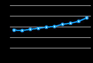 Graf 1_Stevilo POS transakcij